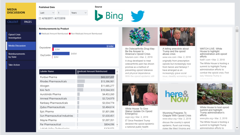 Storytelling with Power BI 1/7: Provide easy navigation – Data – Marc